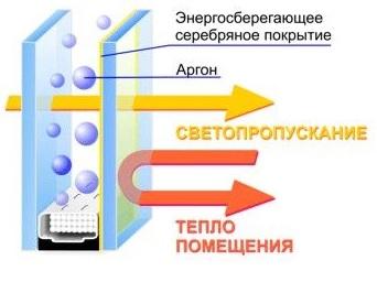 energo-okna